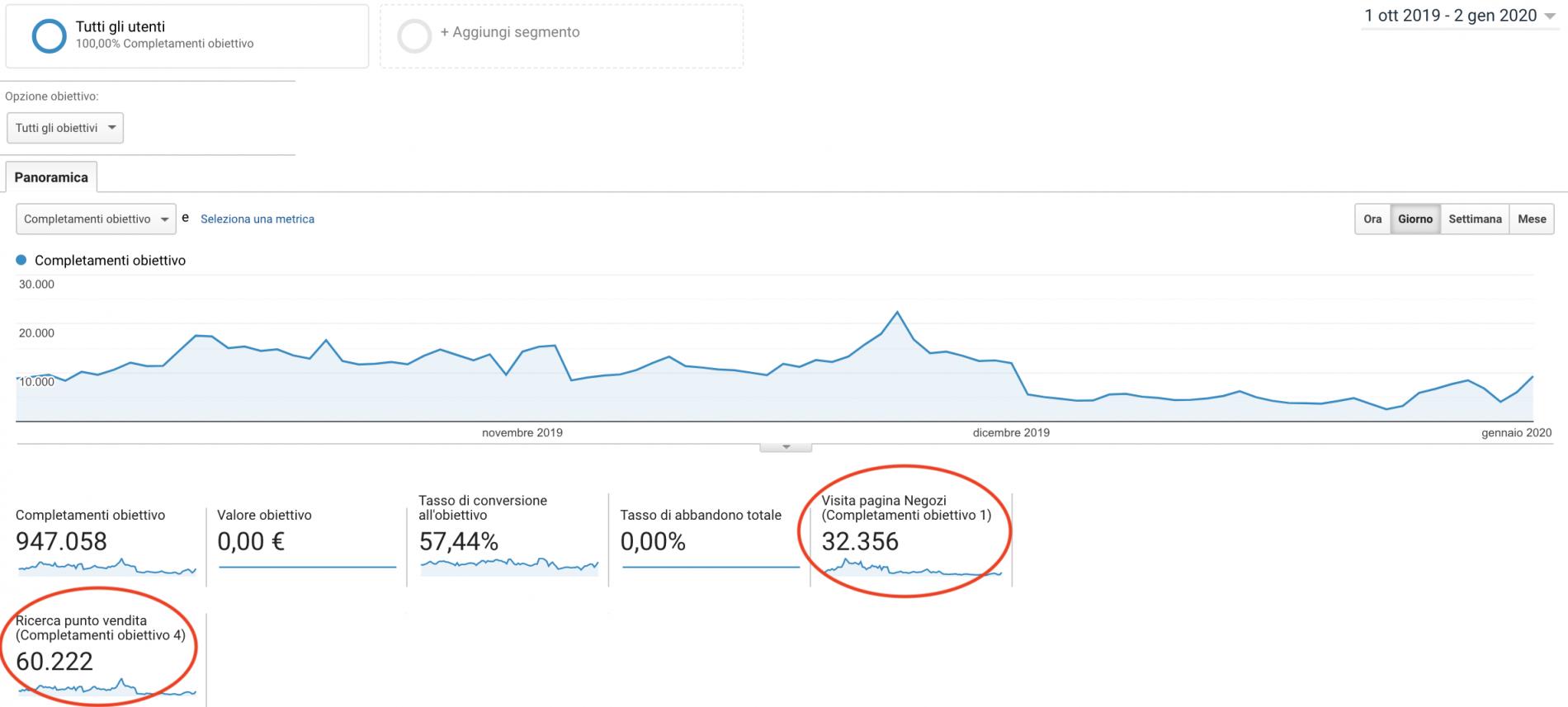 Dati visite pagine punti vendita campagne PerformancePPC