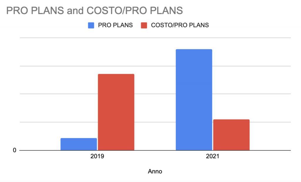 Differenza costo per acquisizione cliente 2019-2020