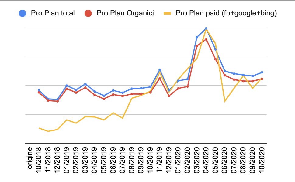 Risultati-organici-vs-pagamento