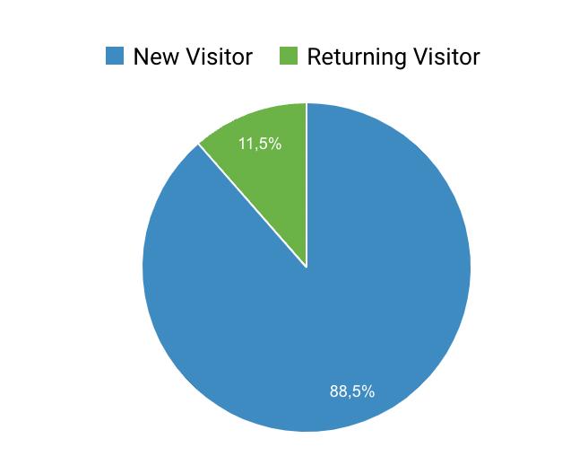 Visitatori Analytics