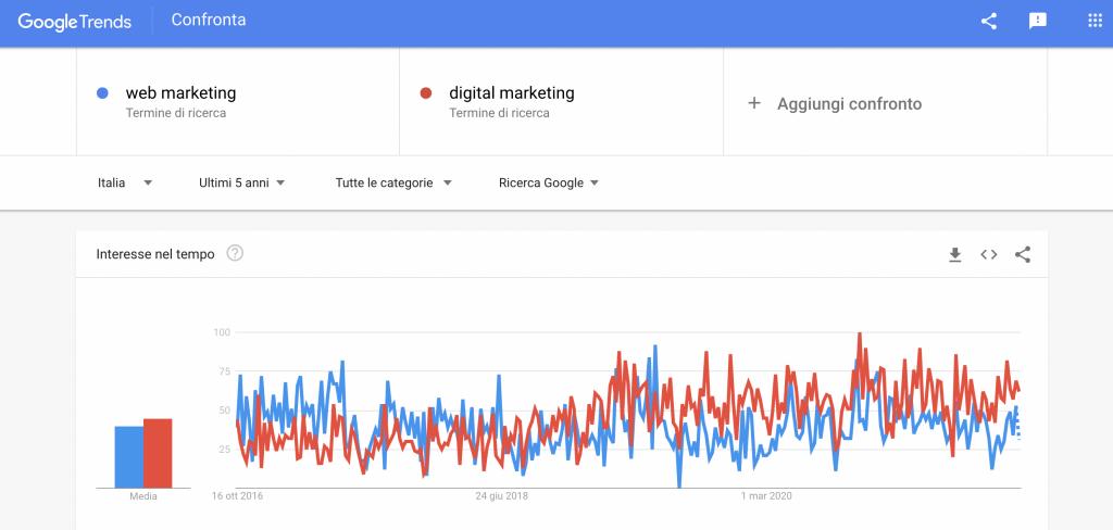 Dati di Google Trend